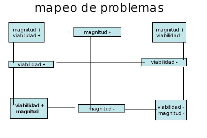La extensi n universitaria en la construcci n del conocimiento for Mapeo de procesos ejemplo